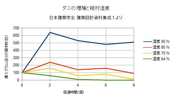 ダニの増殖と相対湿度