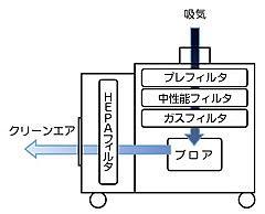 クリーンルーム用一体式ユニット