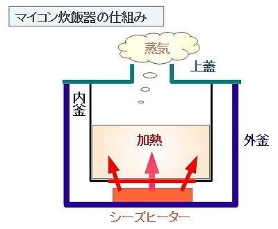 マイコン炊飯器の仕組み