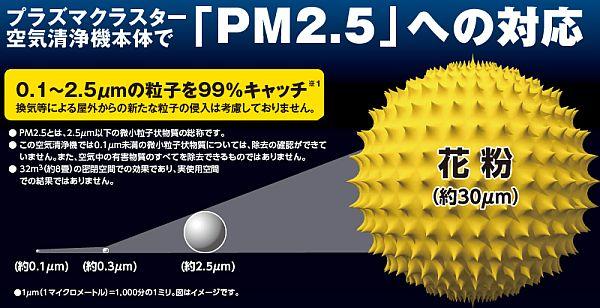 シャープPM2.5対応新基準