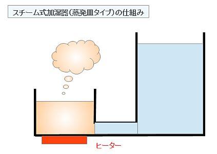 スチーム式加湿器(蒸発皿タイプ)の仕組み