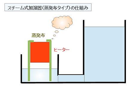 スチーム式加湿器(蒸発布タイプ)の仕組み