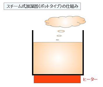 スチーム式加湿器(ポットタイプ)の仕組み