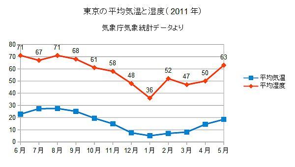 東京の平均気温と湿度