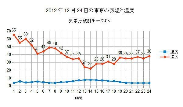 2012年12月24日の東京の気温と湿度