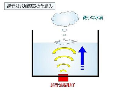超音波式加湿器の仕組み