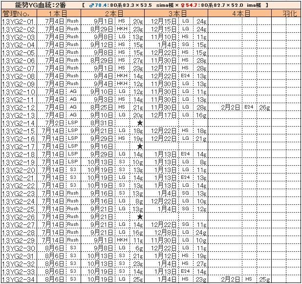 幼虫管理表13YG2
