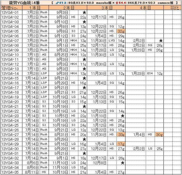 幼虫管理表13YG4