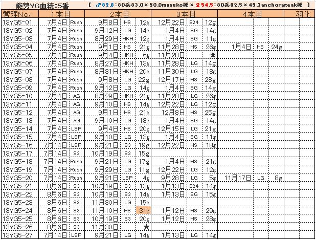 幼虫管理表13YG5