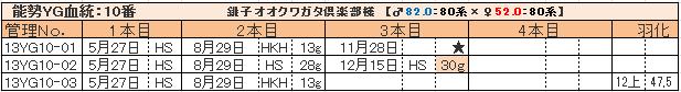 幼虫管理表13YG10