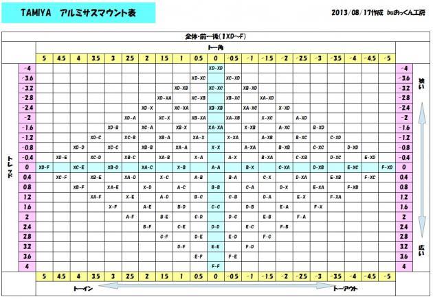 TAMIYA サスマウント表 No.1