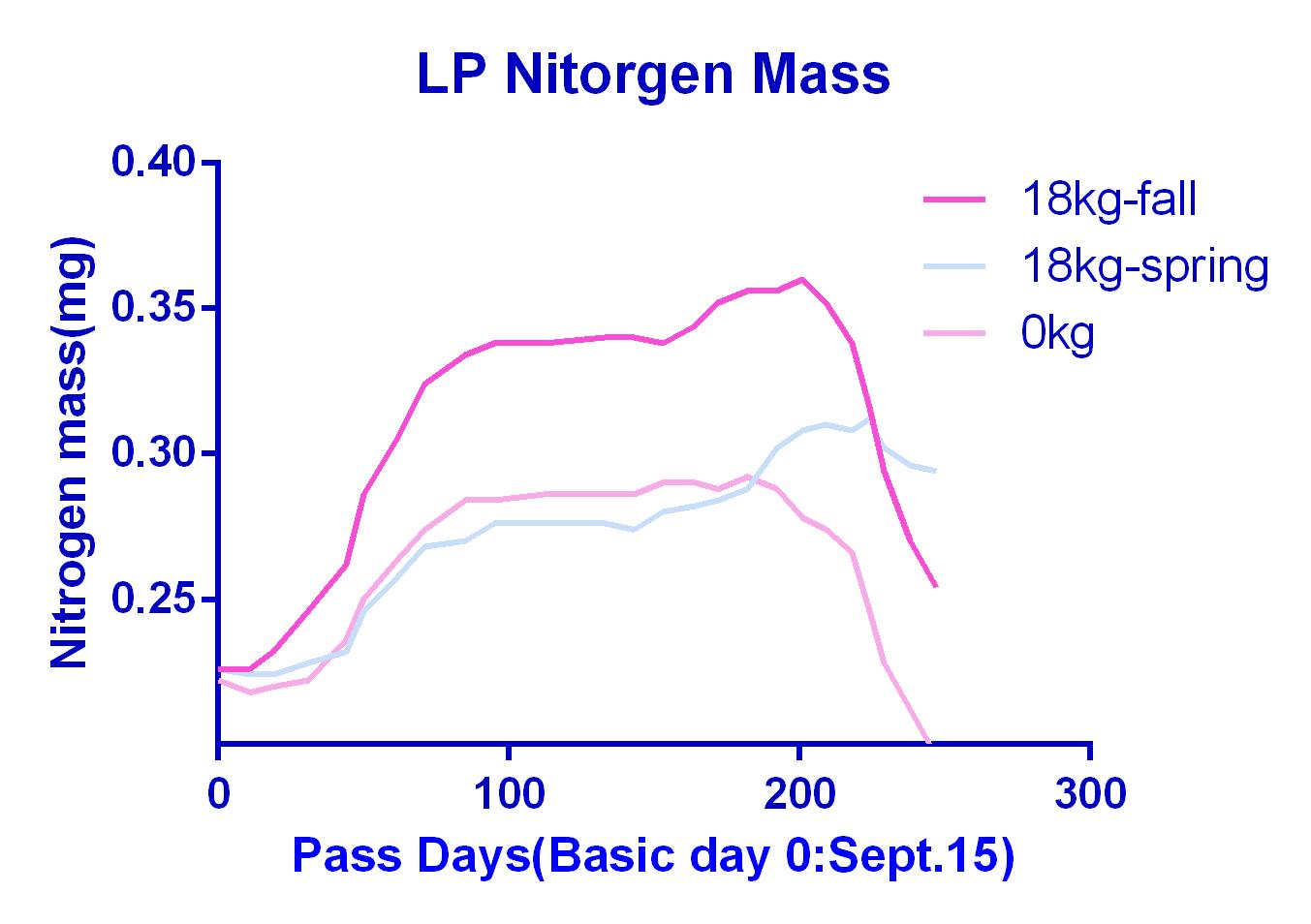 LP Nitrogen Mass