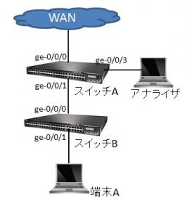 Juniper-EXシリーズスイッチでのモニターポート(RSPAN)