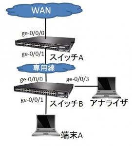 Juniper-EXシリーズスイッチでのモニターポート(SPAN)