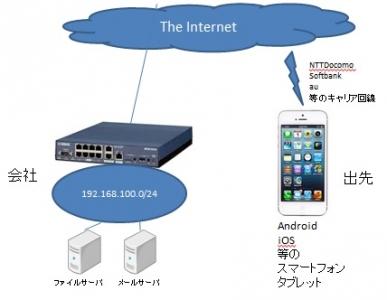 YAMAHA-L2TP-IPSec設定例_iPhone,Android