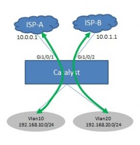Cisco-Catalyst-PBR(PolicyBaseRouting)