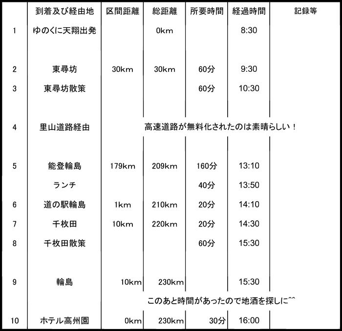 富山岐阜旅行日程