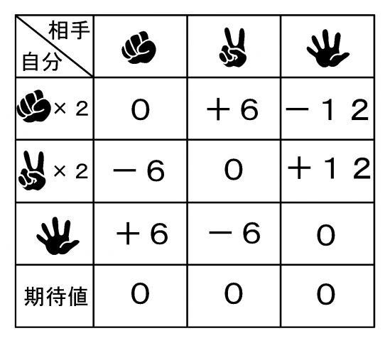 じゃんけん表2