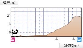 bicycleGraph.png