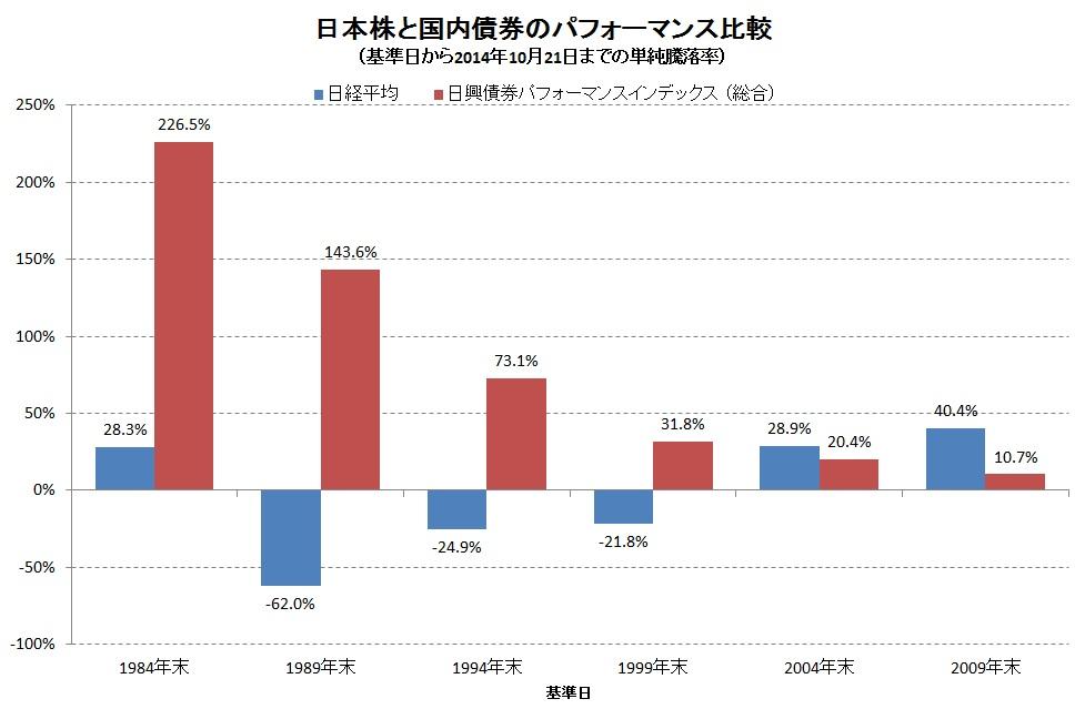 日本株vs債券