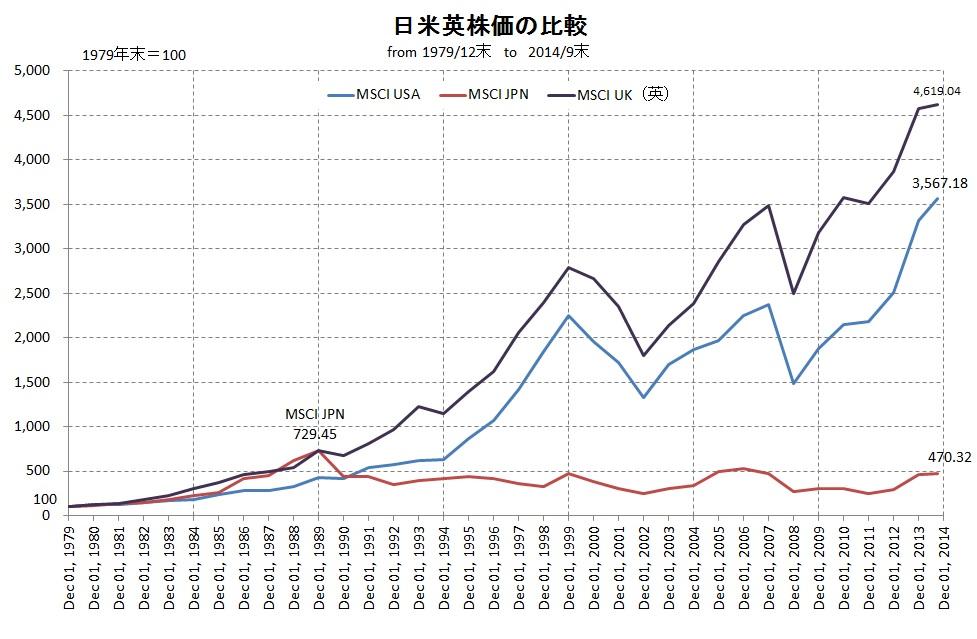 日米英株価推移比較