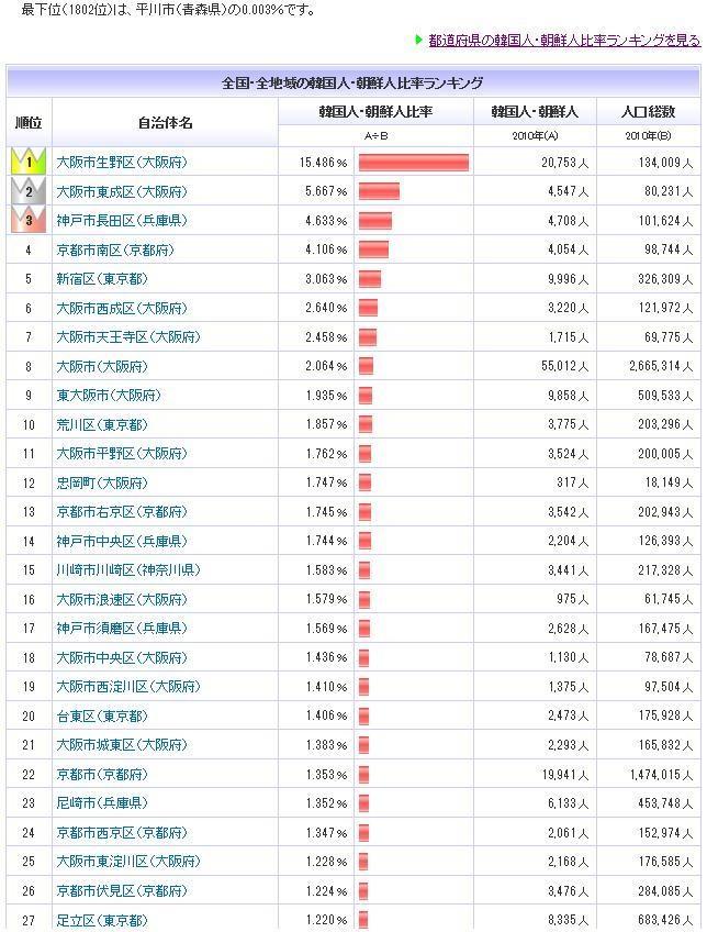 全国都道府県ごとの在日韓国朝鮮人人口、人口比