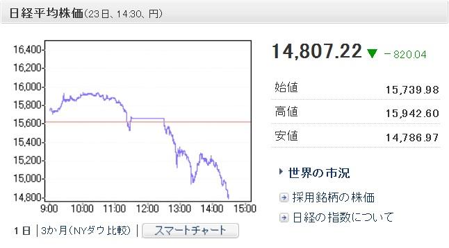日経平均株価 20130523