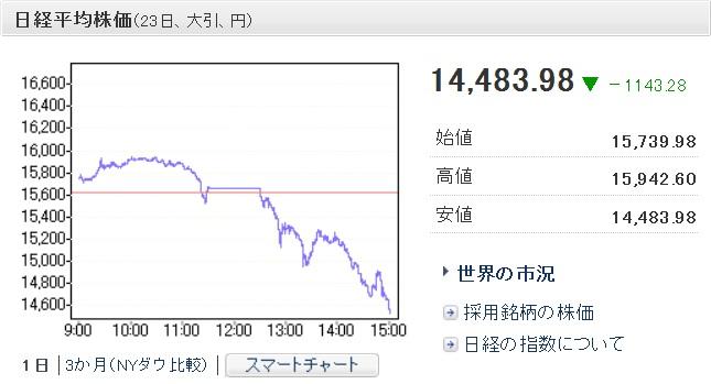 日経平均株価 20130523 大引