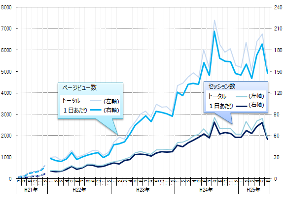 4周年-グラフ1