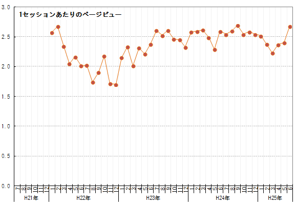 4周年-グラフ2