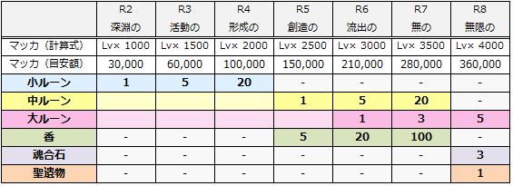 リユニコスト(費用)