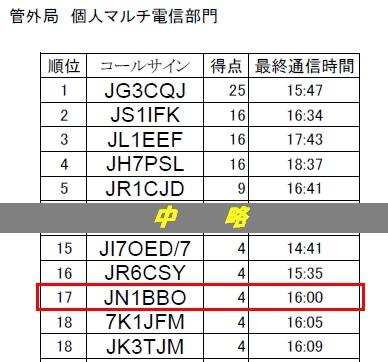 13_オール釧根コンテスト結果
