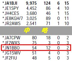 13_CQ WW 160m Contest結果