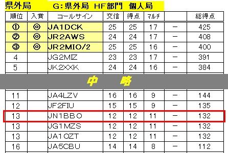 13_島根対全日本コンテスト結果