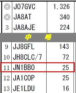 13_関西VHFコンテスト結果