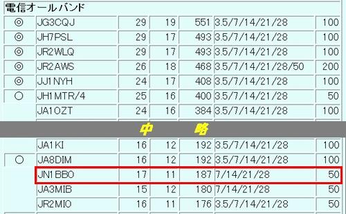 13_宮崎コンテスト結果