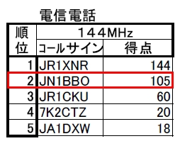 13_JARL栃木コンテスト結果