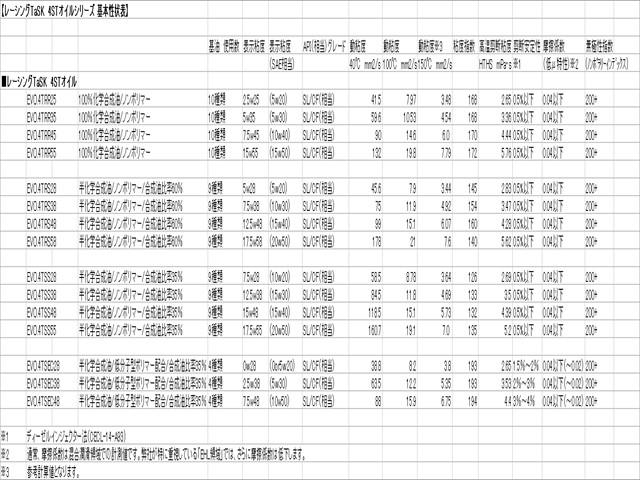レーシングTaSK 4STオイルシリーズ 基本性状表