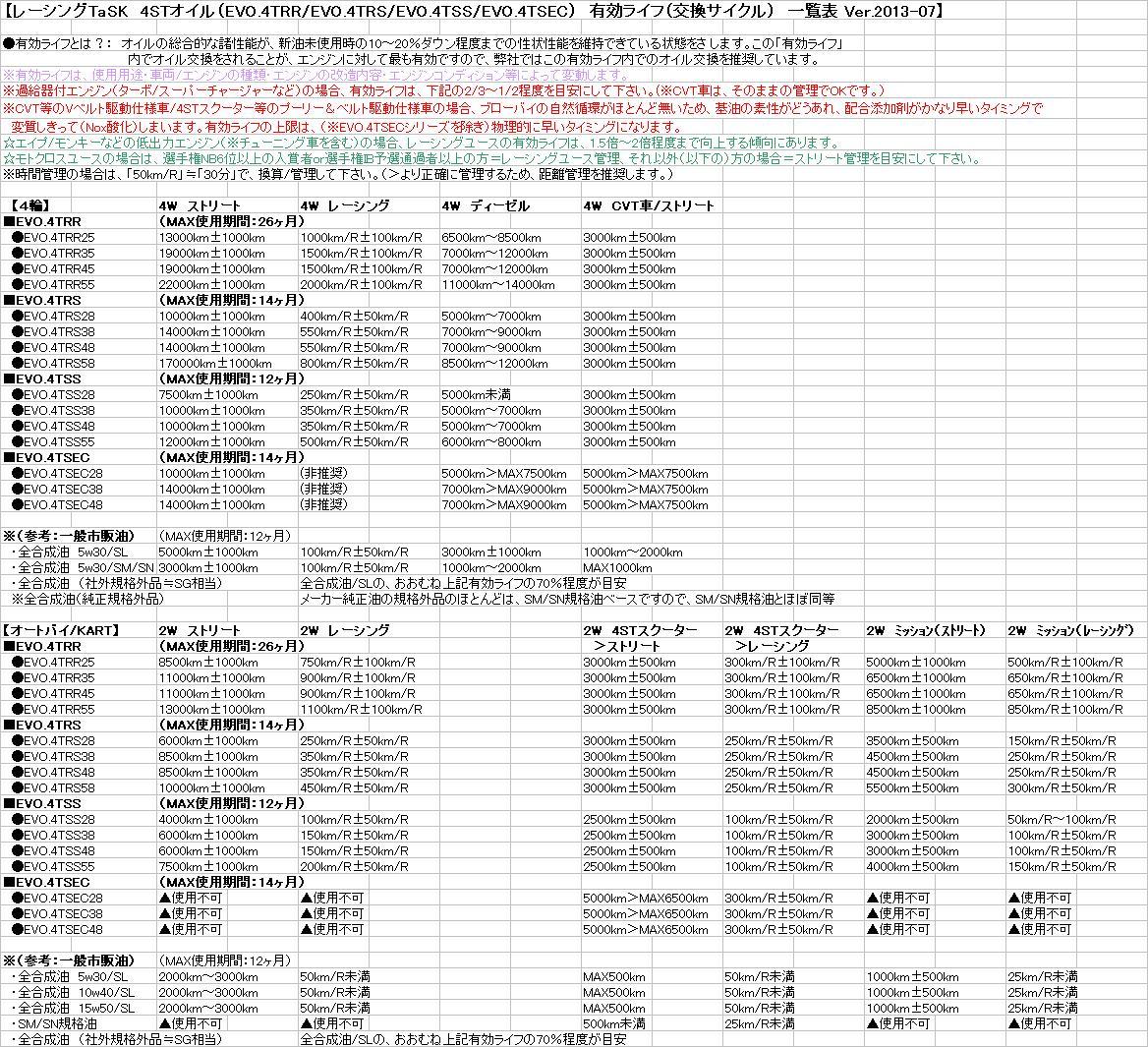 レーシングTaSK 4STオイル 有効ライフ一覧表