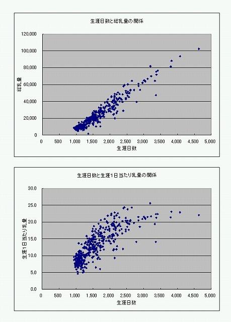 生涯1日当たり乳量と生涯日数の関係