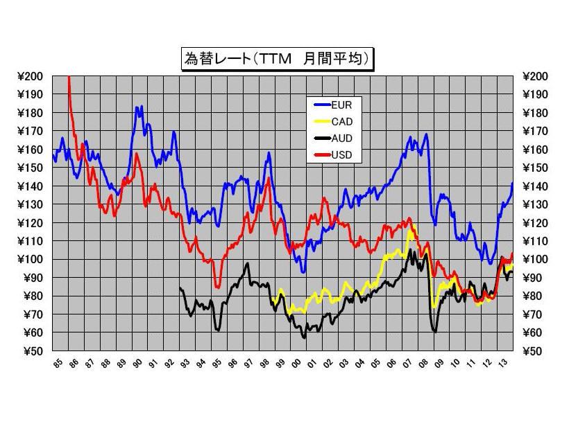 為替グラフ