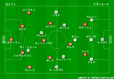 AC_Milan_vs_Udinese_2013-14_pre.png