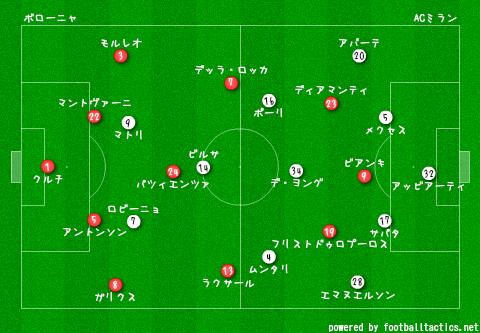 Bologna_vs_AC_Milan_2013-14_pre.png