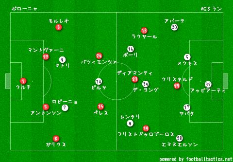 Bologna_vs_AC_Milan_2013-14_re.png