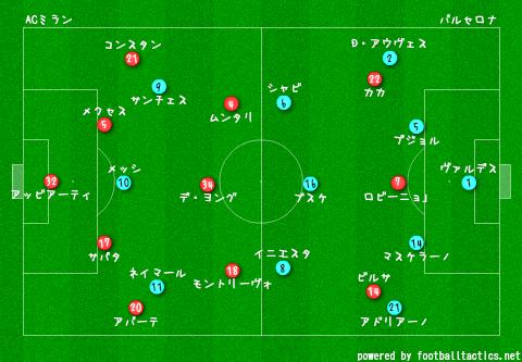 CL_2013-14_AC_Milan_vs_Barcelona_pre.png