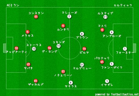 CL_2013-14_AC_Milan_vs_Celtic_re.png