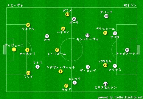 Chievo_vs_AC_Milan_2013-14_pre.png