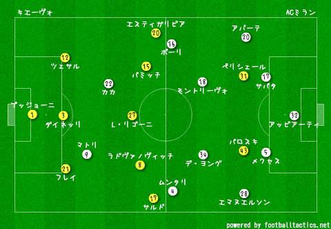 Chievo_vs_AC_Milan_2013-14_re.png