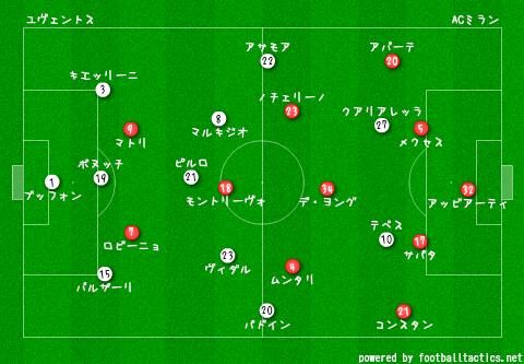 Juventus_vs_AC_Milan_2013-14_re.png