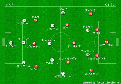 Parma_vs_AC_Milan_2013-14_re.png